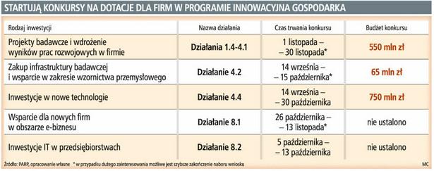 Startują konkursy na dotacje dla firm w programie innowacyjna gospodarka