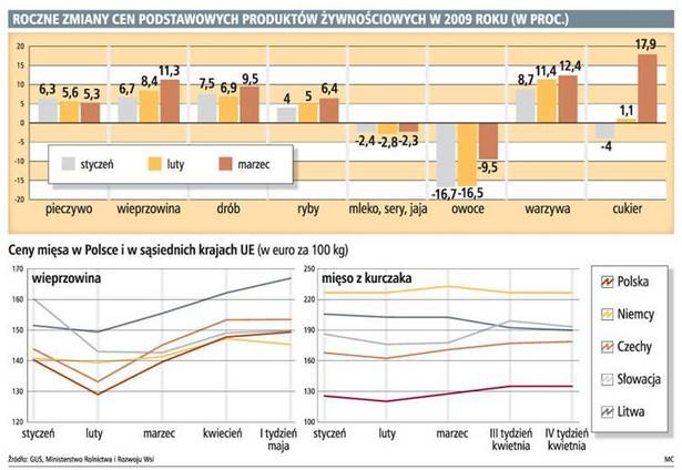Roczne zmiany cen podstawowych produktów żywnościowych w 2009 roku (w proc.)