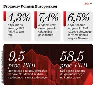 Polska w 2021 r. niemal odrobi recesję