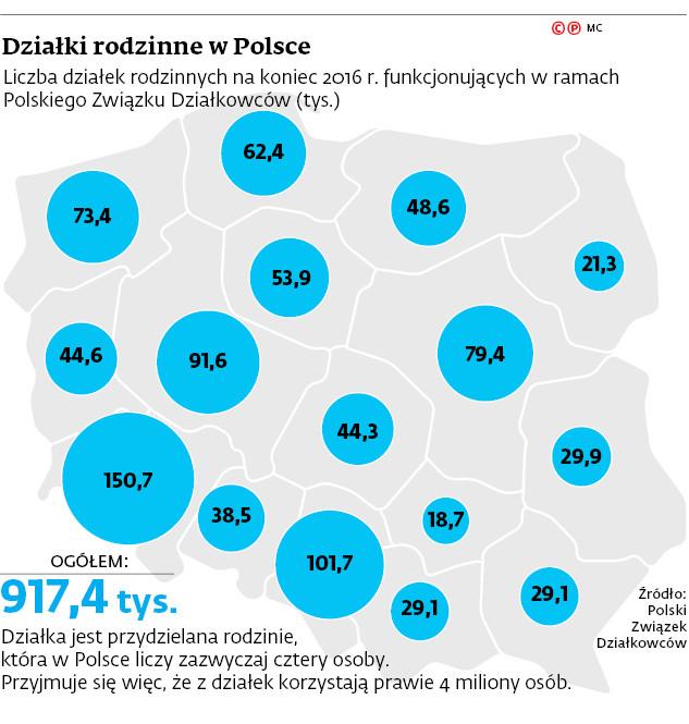 Działki rodzinne w Polsce
