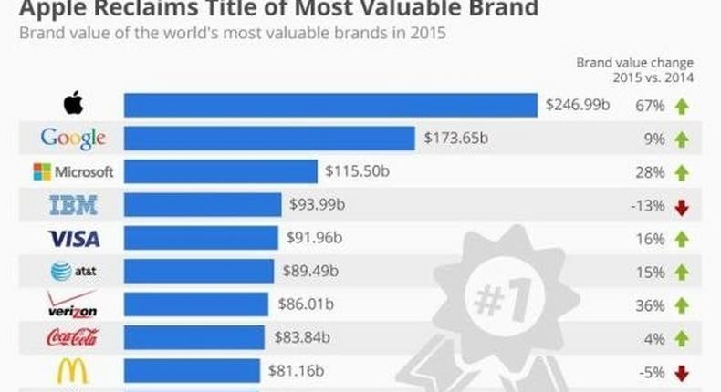 world's most valuable brand