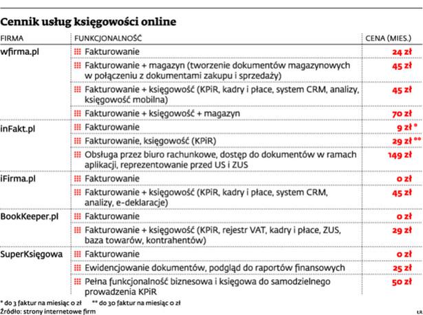 Cennik usług księgowości online