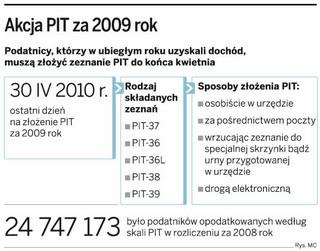 PIT za 2009 rok złożyło kilka procent podatników