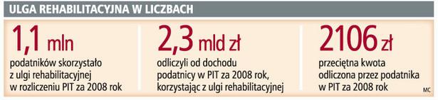 Ulga rehabilitacyjna w liczbach