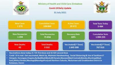 Coronavirus - Zimbabwe: COVID-19 Daily Update (31 July 2021)