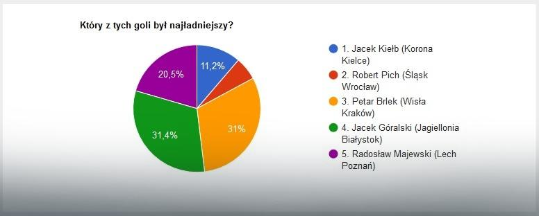EkstraGol 24. kolejki - wyniki