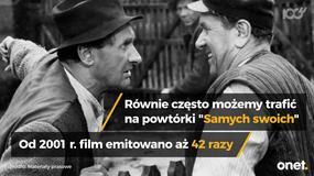 Najczęściej powtarzane polskie filmy i seriale