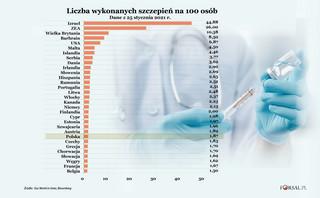 Izrael prowadzi w wyścigu szczepień przeciw Covid-19. Polska na 24. miejscu w rankingu