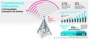 Transformacja telekomów, czyli megabajty cenniejsze niż minuty