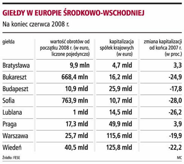 Giełdy w Europie Środkowo-Wschodniej