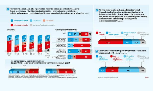 Reforma oświaty - sondaż