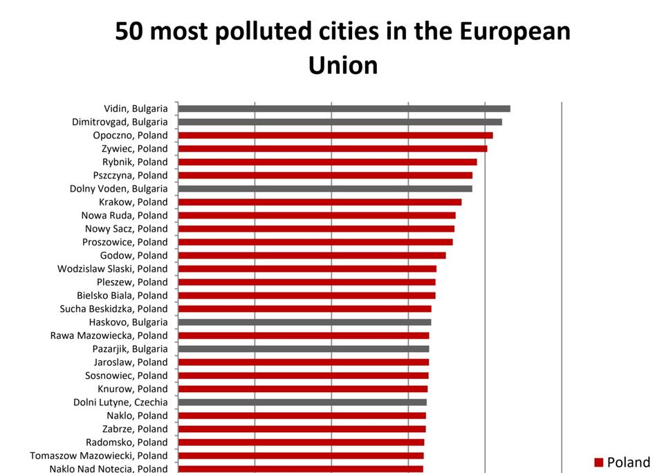 Katastrofalne dane z Polski. Tak źle nie było od dawna