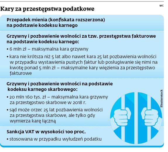 Kary za przestępstwa podatkowe