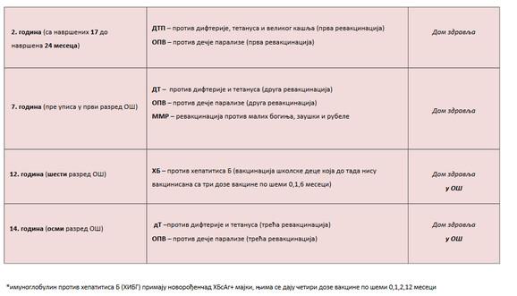 Kalendar obavezne vakcinacije 2