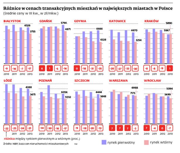Różnice w cenach transakcyjnych mieszkań w największych miastach w Polsce