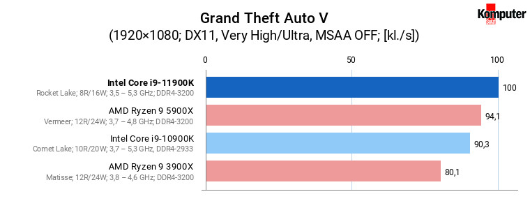 Intel Core i9-11900K – Grand Theft Auto V