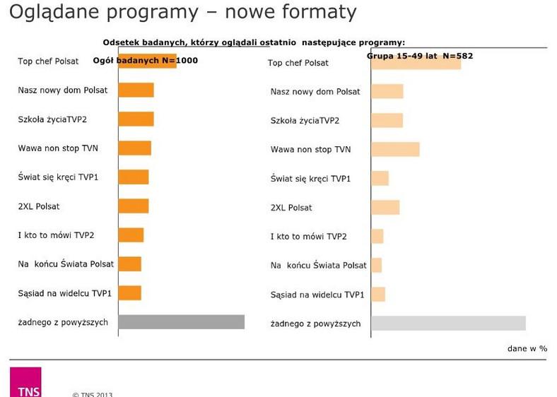 Raport TNS OBOP dla TVP