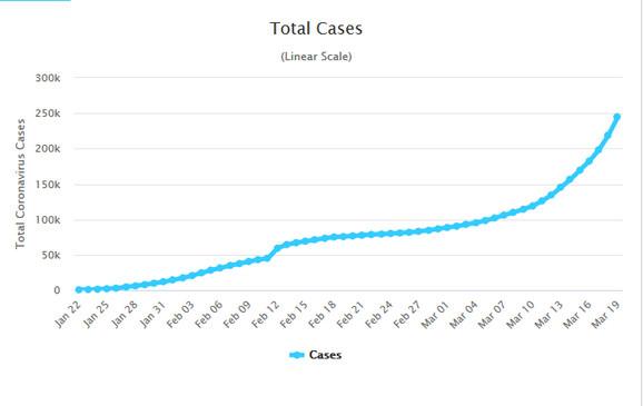 Eksponencijalna kriva - kretanje epidemije na svetskom nivou