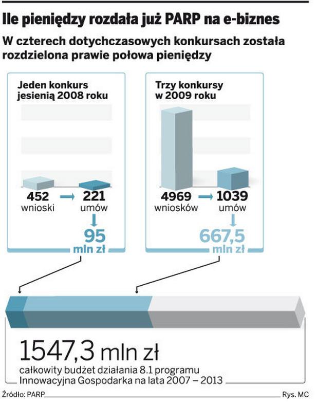 Ile pieniędzy rozdał już PARP na e-biznes