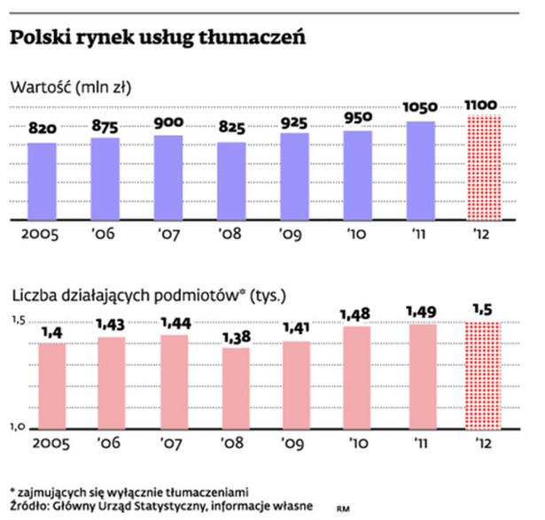 Polski rynek usług tłumaczeń