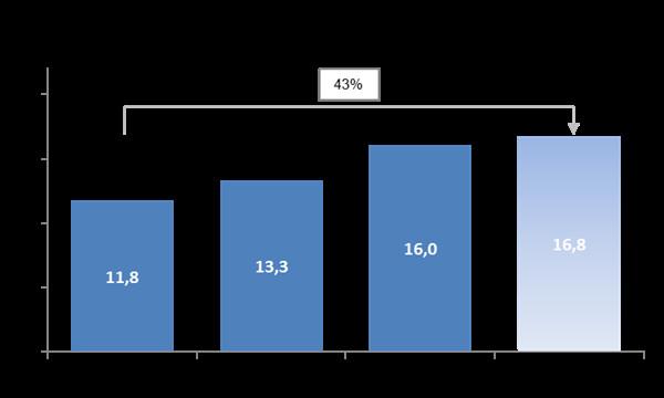 Oficjalna konsumpcja ON (mln ton)