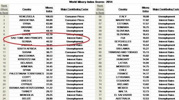 Srbija među najbednijim zemljama sveta
