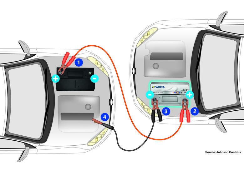 Podłączanie kabla rozruchowego