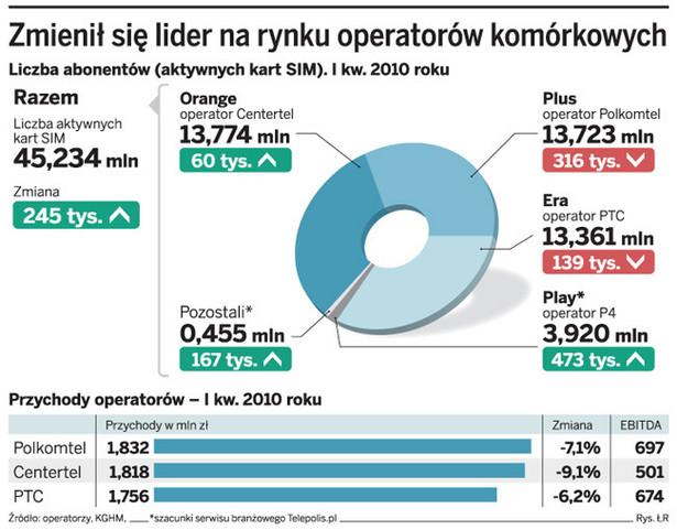 Zmienił się lider na rynku operatorów komórkowych