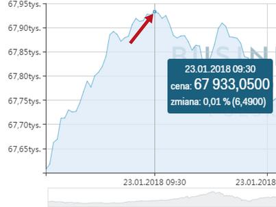 WIG z historycznym rekordem. Polska giełda na szczytach
