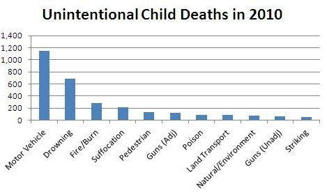 USA, przykładowe dane na rok 2010, fot. U.S. Data and Statistics