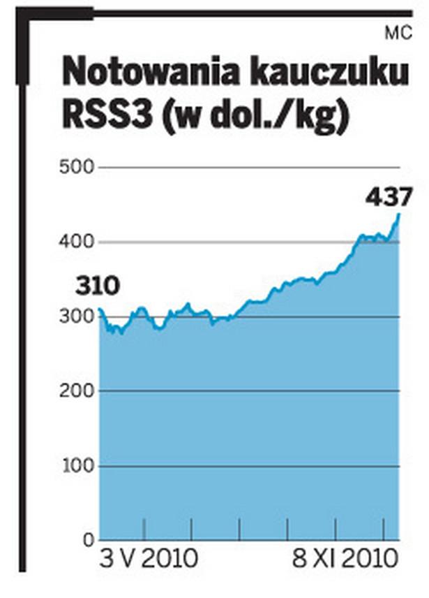 Notowania kauczuku RSS3 (w dol./kg)