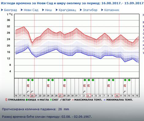 Novi Sad, orijentaciona prognoza