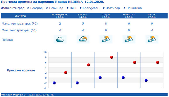 Vremenska prognoza za narednih pet dana