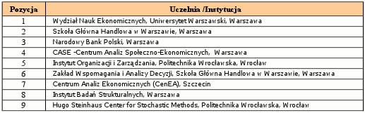 Wiodące uczelnie/ instytucje ekonomiczne w Polsce ( wg. systemu Ideas/ Repec)