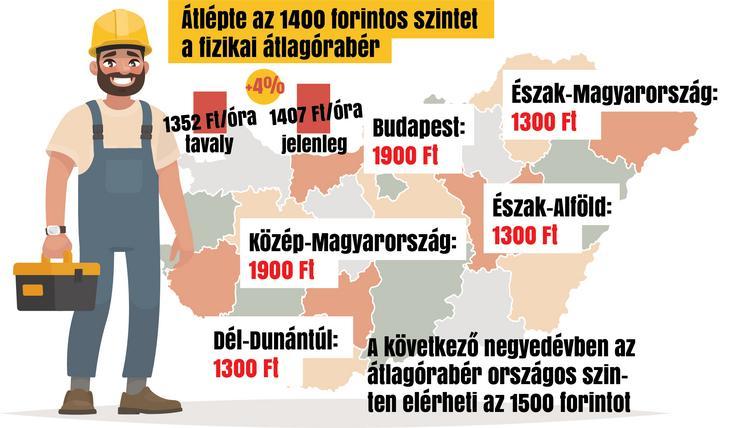 Fizikai munkások bére Magyarországon / Grafika: Séra Tamás