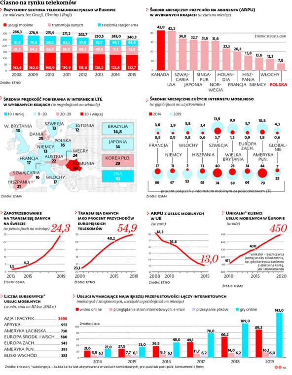 Ciasno na rynku telekomów