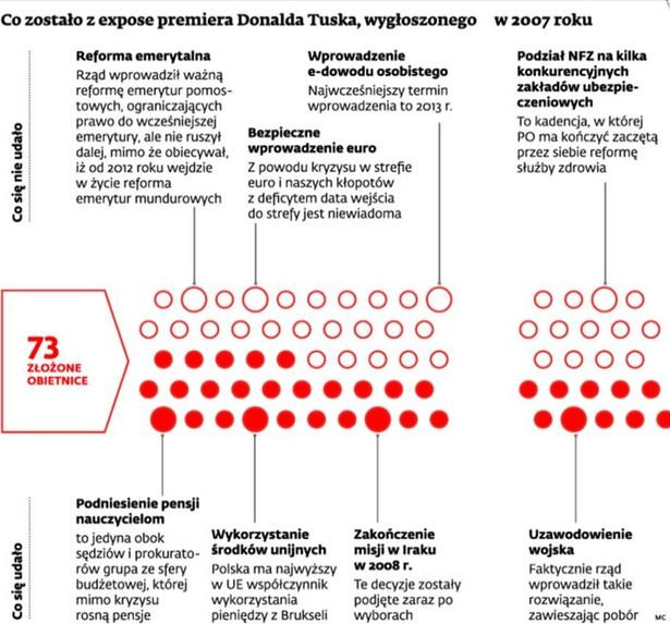 Co zostało z expose premiera Donalda Tuska, wygłoszonego w 2007 roku
