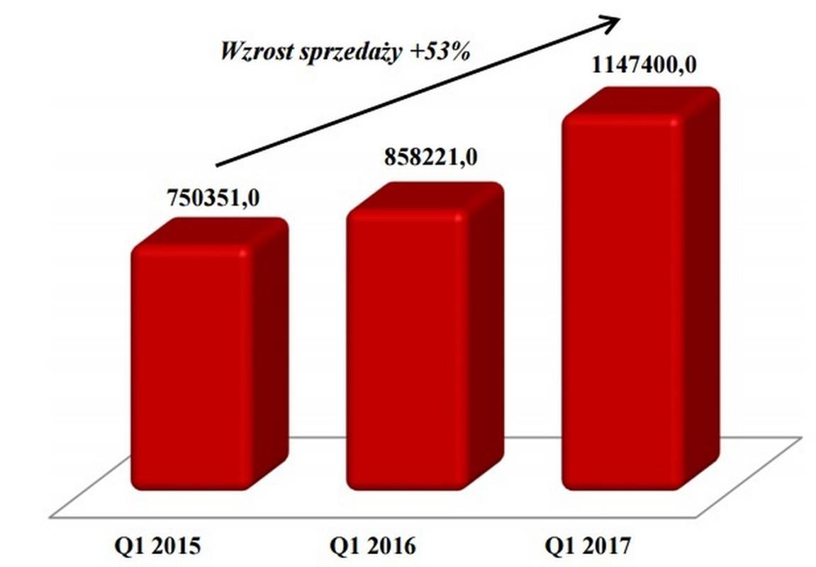 Sprzedaż Grupy AmRest w pierwszym kwartale 2017 roku w porównaniu do lat ubiegłych (w tys zł)