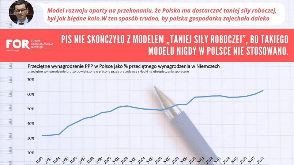 Przeciętne wynagrodzenie w Polsce jako procent przeciętnego wynagrodzenia u naszych zachodnich sąsiadów (Niemcy)