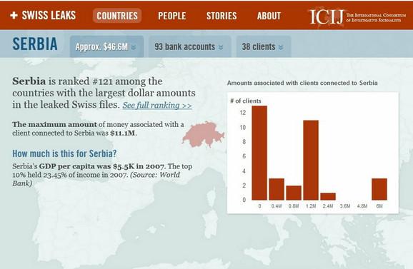 Srbija 121. zemlja na listi po količini novca (klik za uvećanje)