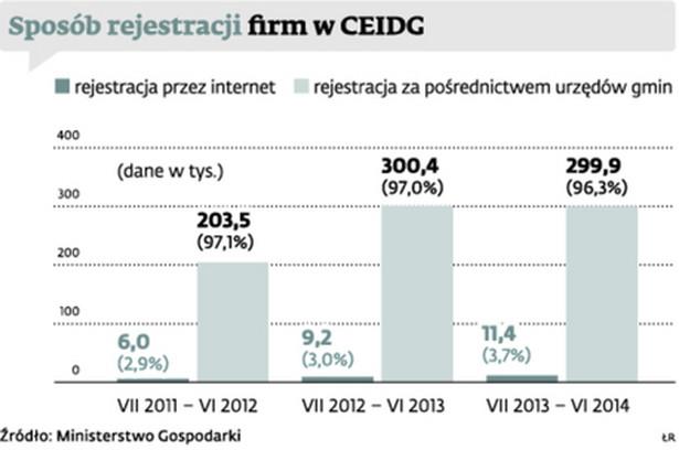 Sposób rejestracji firm w CEIDG