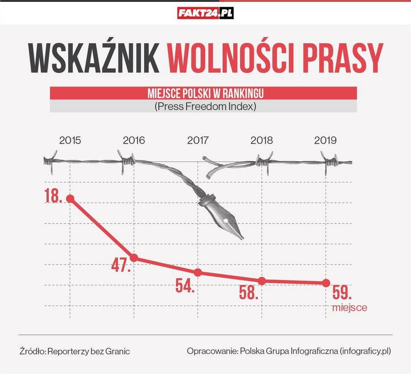 Pozycja Polski w rankingu wolności prasy