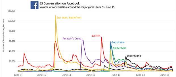 Rozmowy o E3 na Facebooku - gry