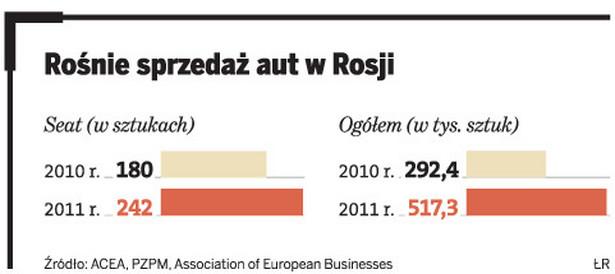 Rośnie sprzedaż aut w Rosji