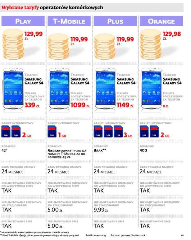Wybrane taryfy operatorów komórkowych