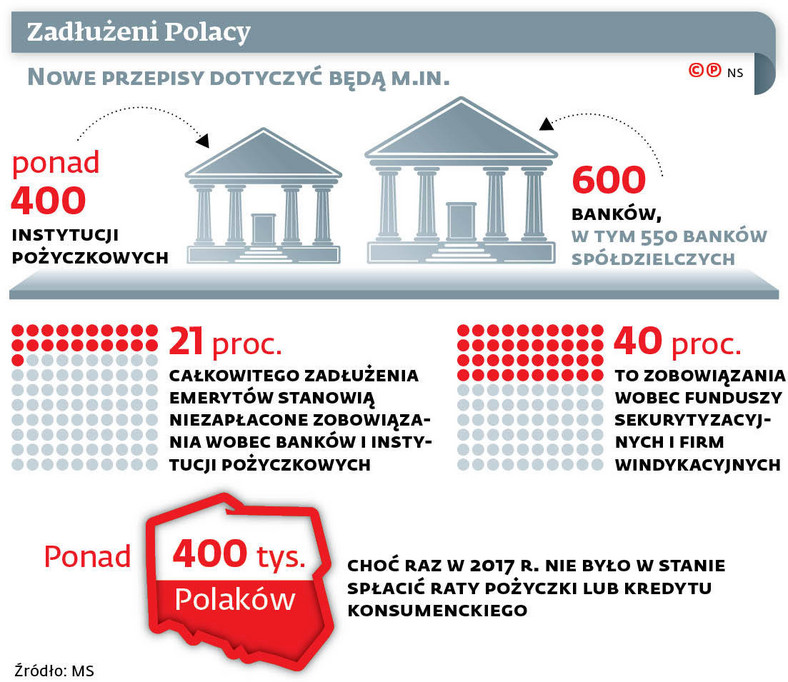 Zadłużeni Polacy