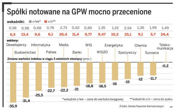 Spółki notowane na GPW mocno przecenione