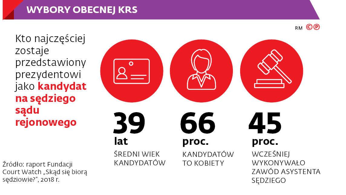 Wybory obecnej KRS