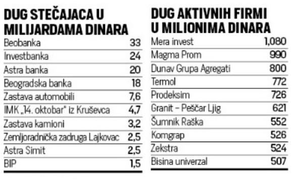 dugovi poreski dužnici lista
