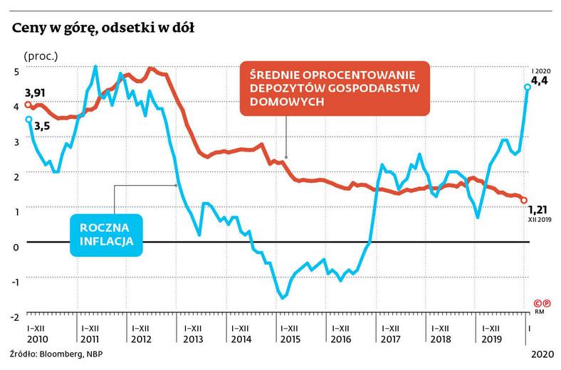 Ceny w górę, odsetki w dół